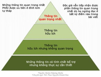 Mô hình kim tự tháp của báo chí - Pyramid Journalism